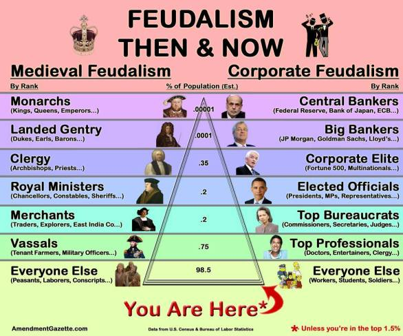 The Feudalism Pyramid... THEN: Monarchs/landed gentry/clergy/royal ministers/merchants/vassals/everyone else... NOW: Central bankers, big bankers, corporate elite, elected officials, top bureaucrats, top professionals, everyone else