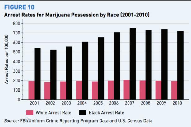 pot arrests by race